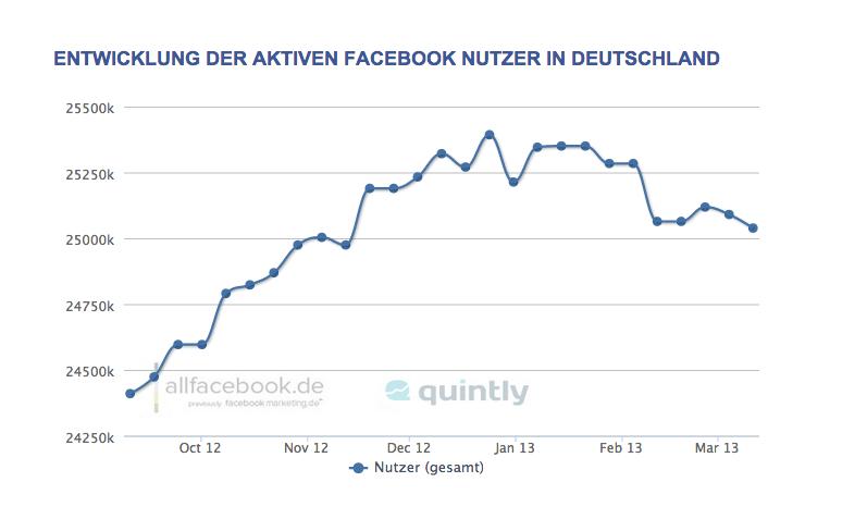 Facebook-Nutzung in Deutschland