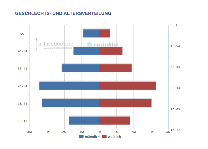 Facebook-Nutzung in Deutschland –Alter und Geschlecht